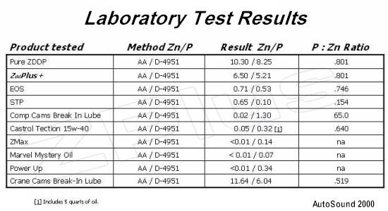 lab-additive-test-results.jpg